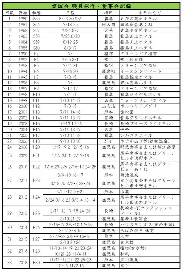 職員旅行・食事会.JPG